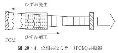 図20・4
