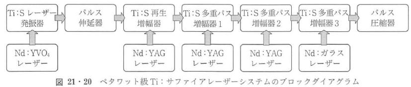 図21・20