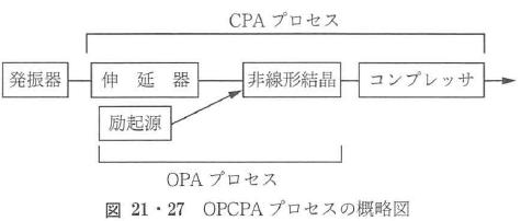 図21・27