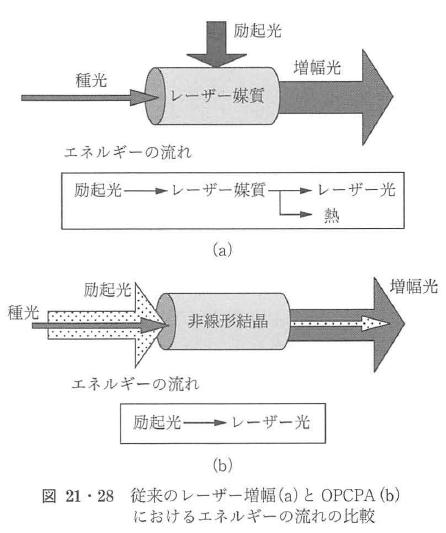 図21・28