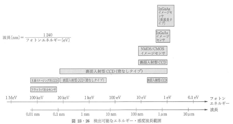 図23・26