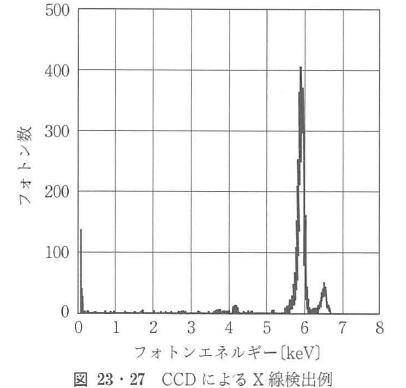 図23・27