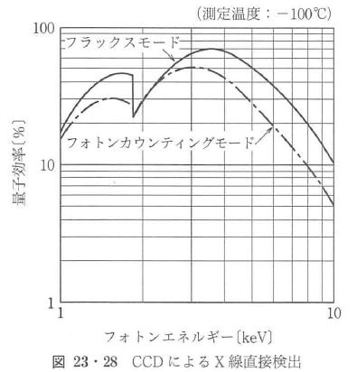 図23・28