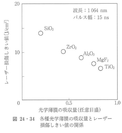 図24・34