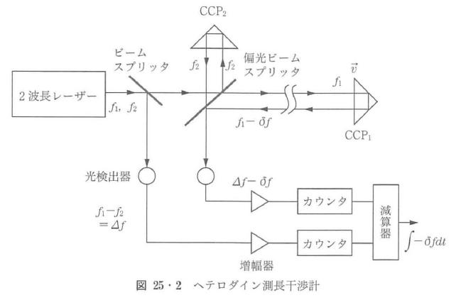 図25・2