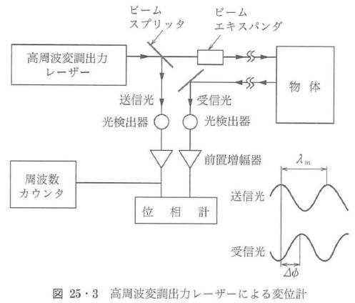 図25・3