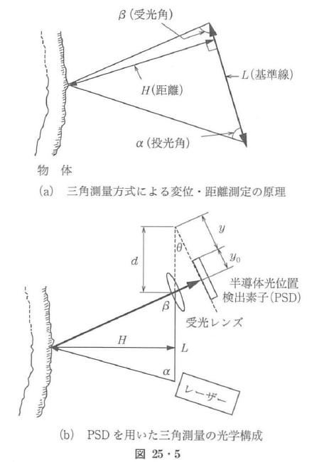 図25・5