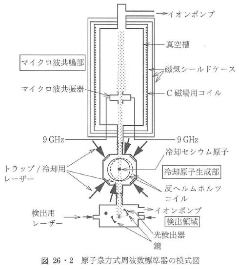 図26・2