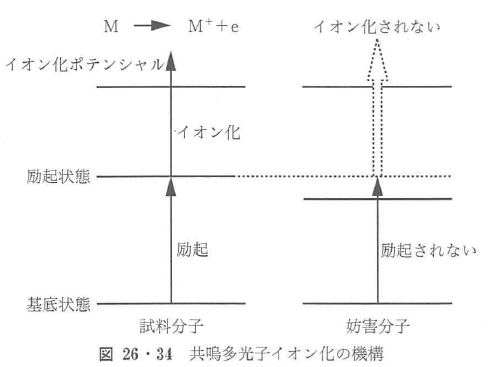 図26・34