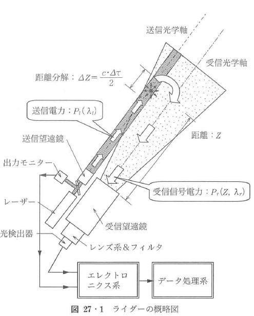 図27・1