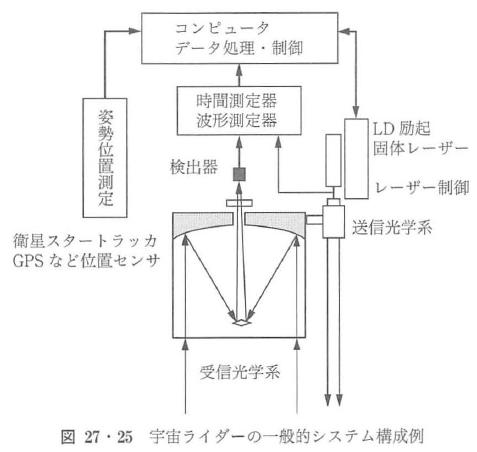 図27・25