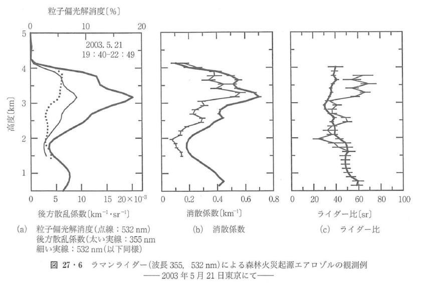 図27・6