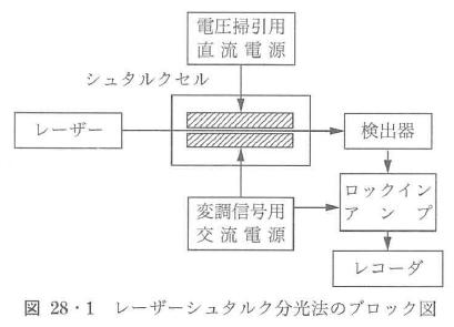 図28・1