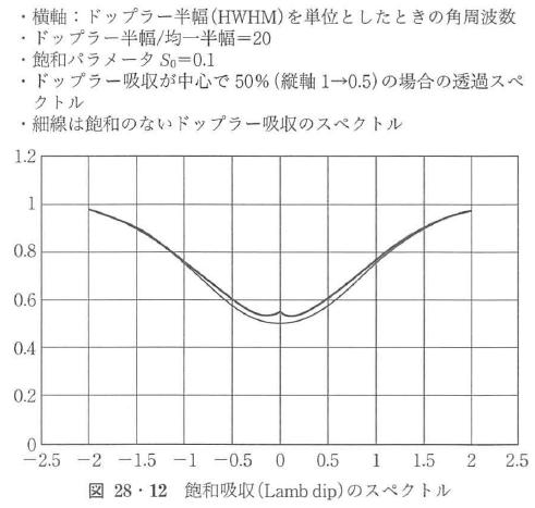 図28・12
