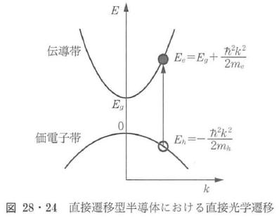 図28・24