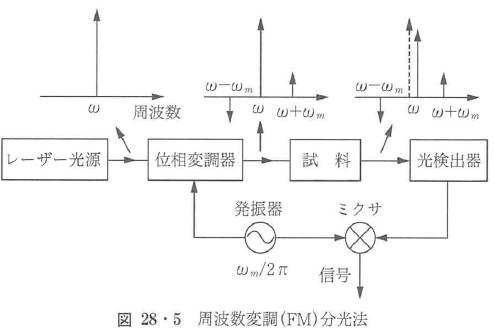 図28・5