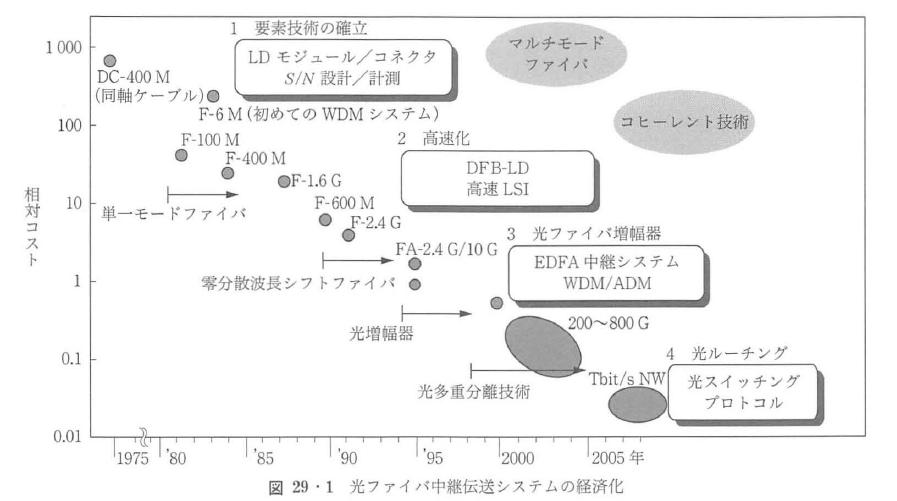図29・1