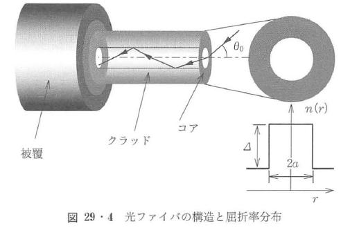 図29・4
