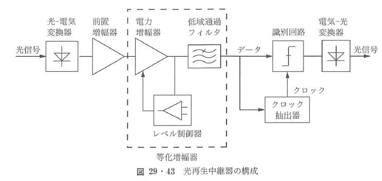 図29・43