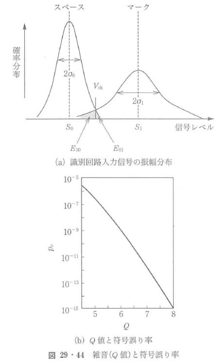 図29・44