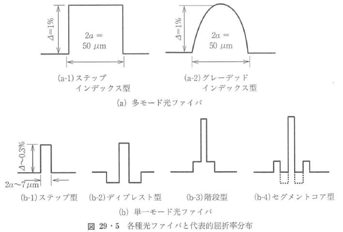 図29・5