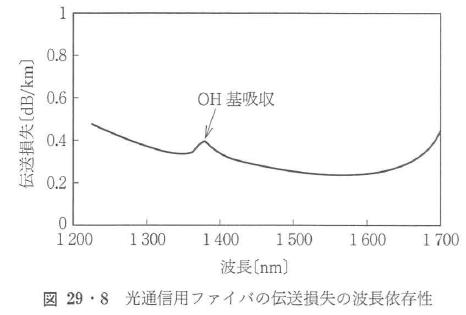 図29・8