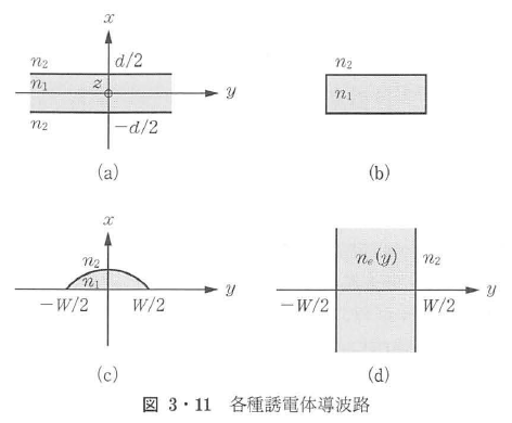 図3・11