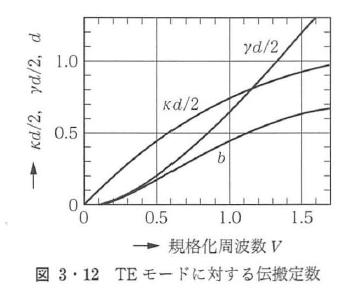 図3・12