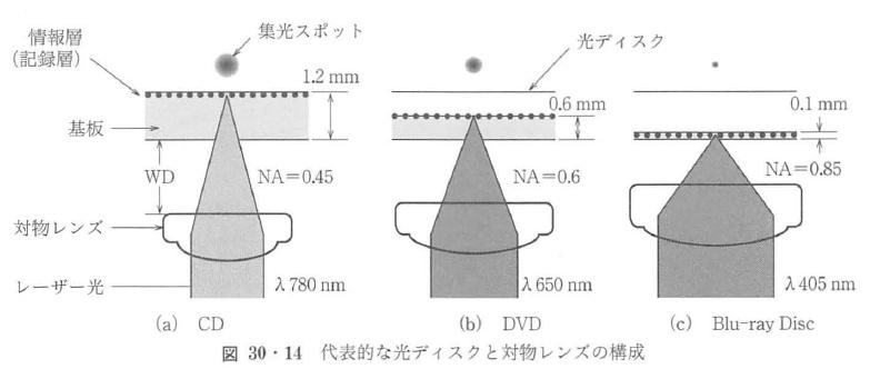 図30・14