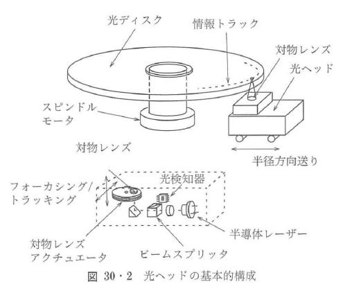 図30・2