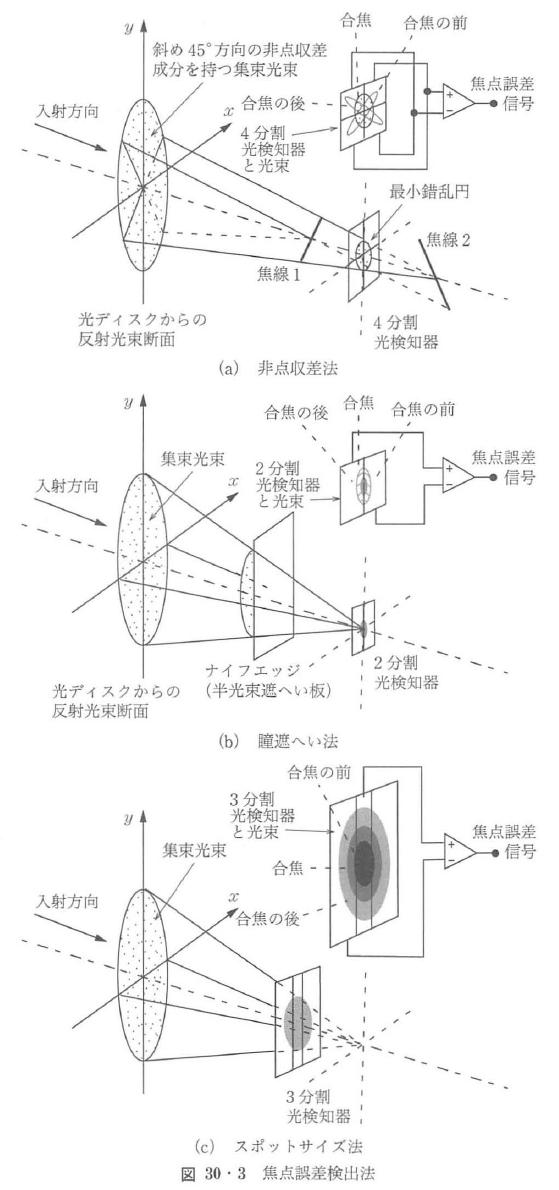 図30・3
