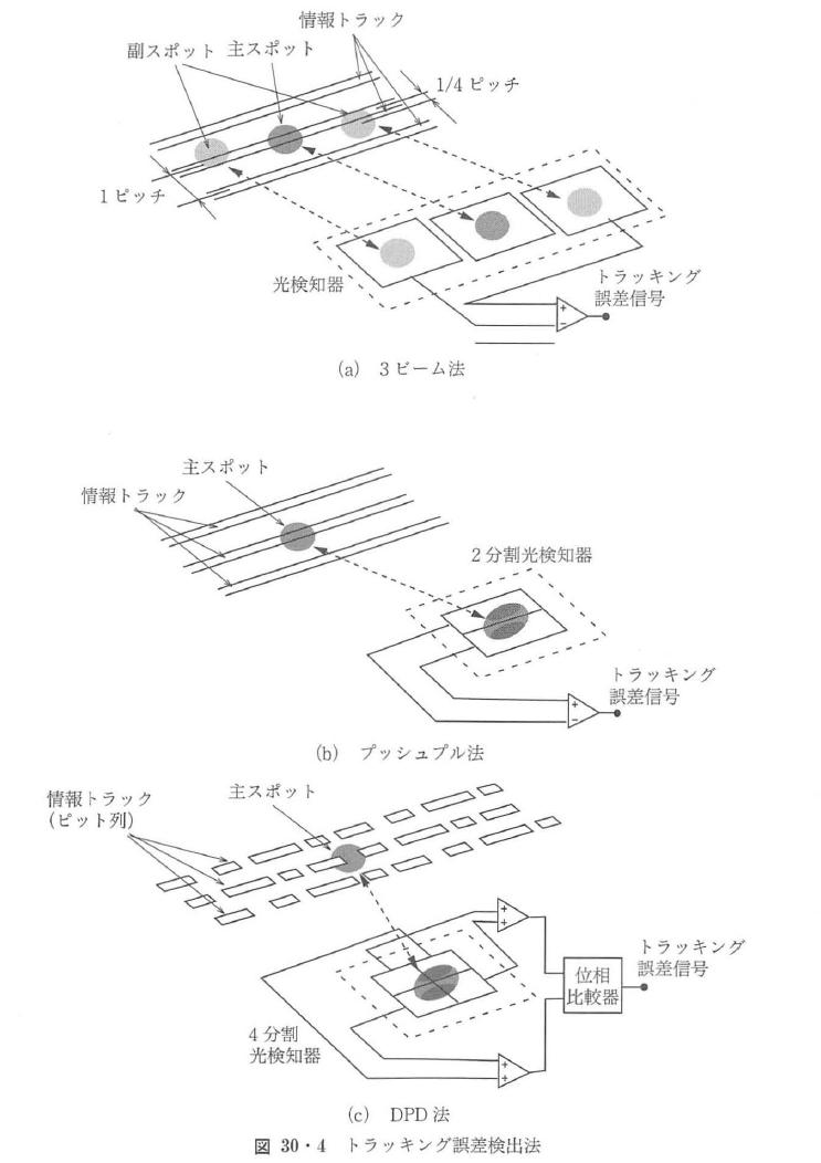 図30・4
