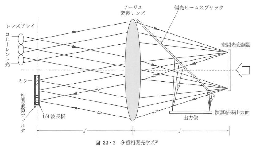 図32・2