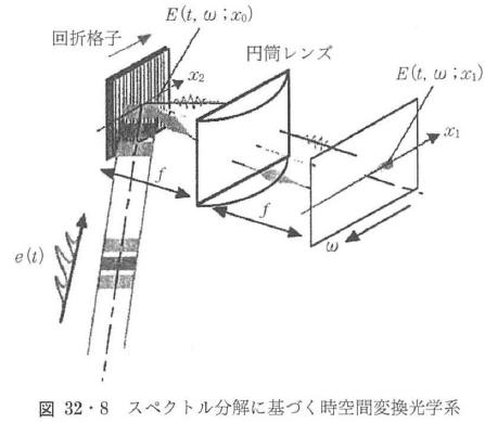 図32・8