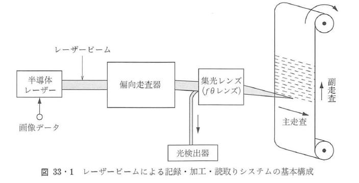 図33・1