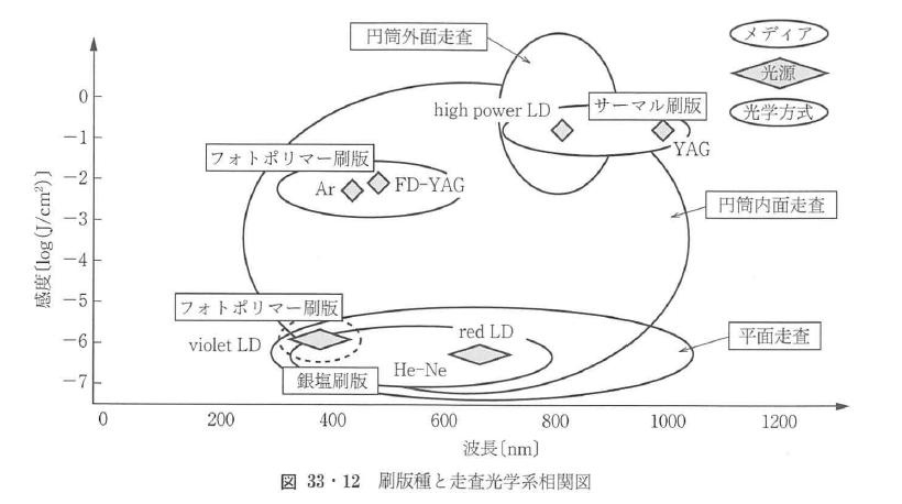 図33・12