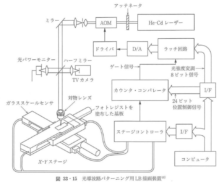 図33・15