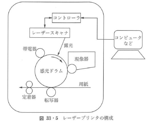 図33・5