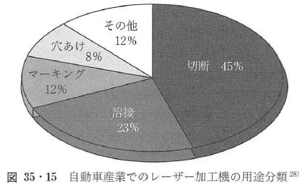 図35・15