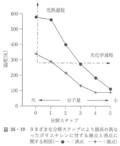 図36・19