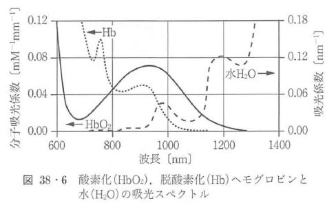 図38・6