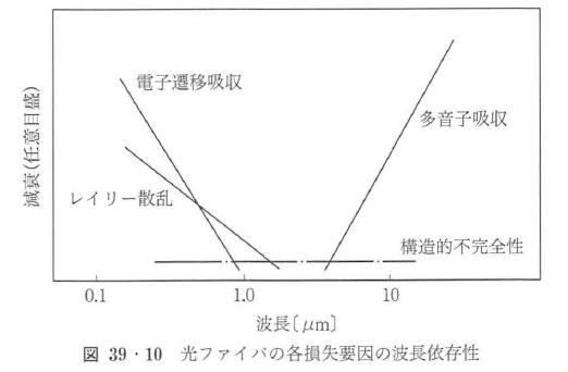 図39・10