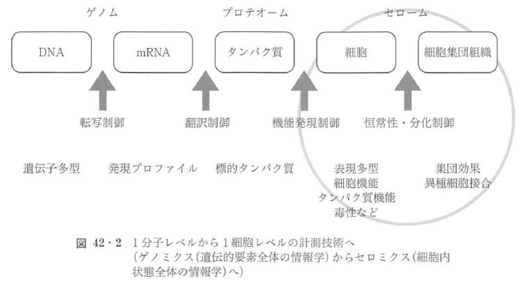 図42・2