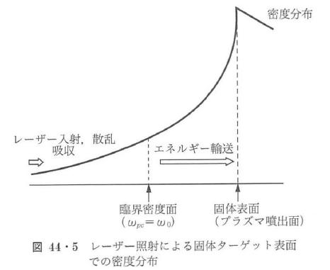 図44・5