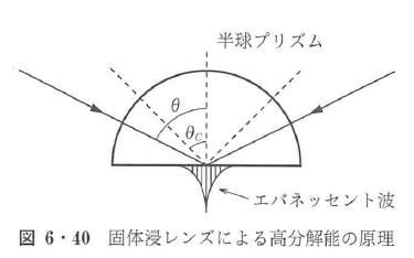 図6・40