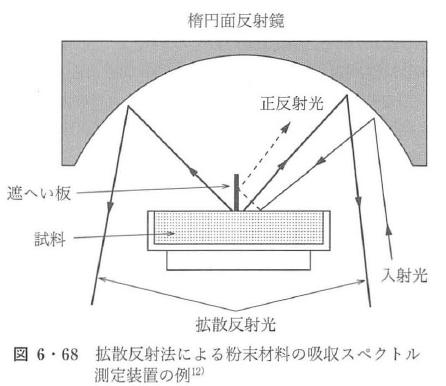 図6・68