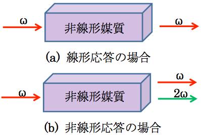 非線形光学効果 | オプティペデ...