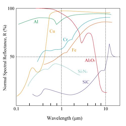 Cu、Al、Cr、Fe、Al2O3、Si3N4、SiCの反射率