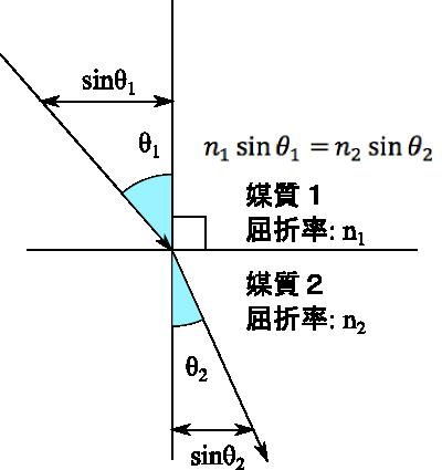 レーザーの情報プラットフォームサイトスネルの法則