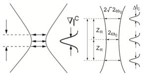 焦点深度と光学系のNA